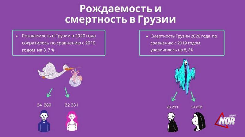 Статистика рождаемости и смертности в Грузии 2020 году\ инфографика