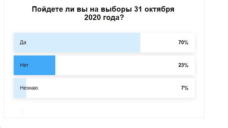 Результаты опроса, пойдете ли вы на парламентские выборы?