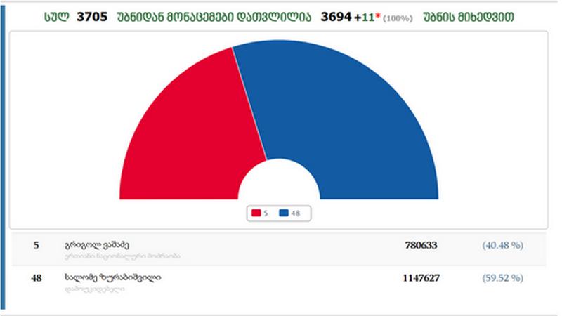В Ниноцминде Саломе Зурабишвили получила 64.07% голосов, а Григол Вашадзе 35,93%