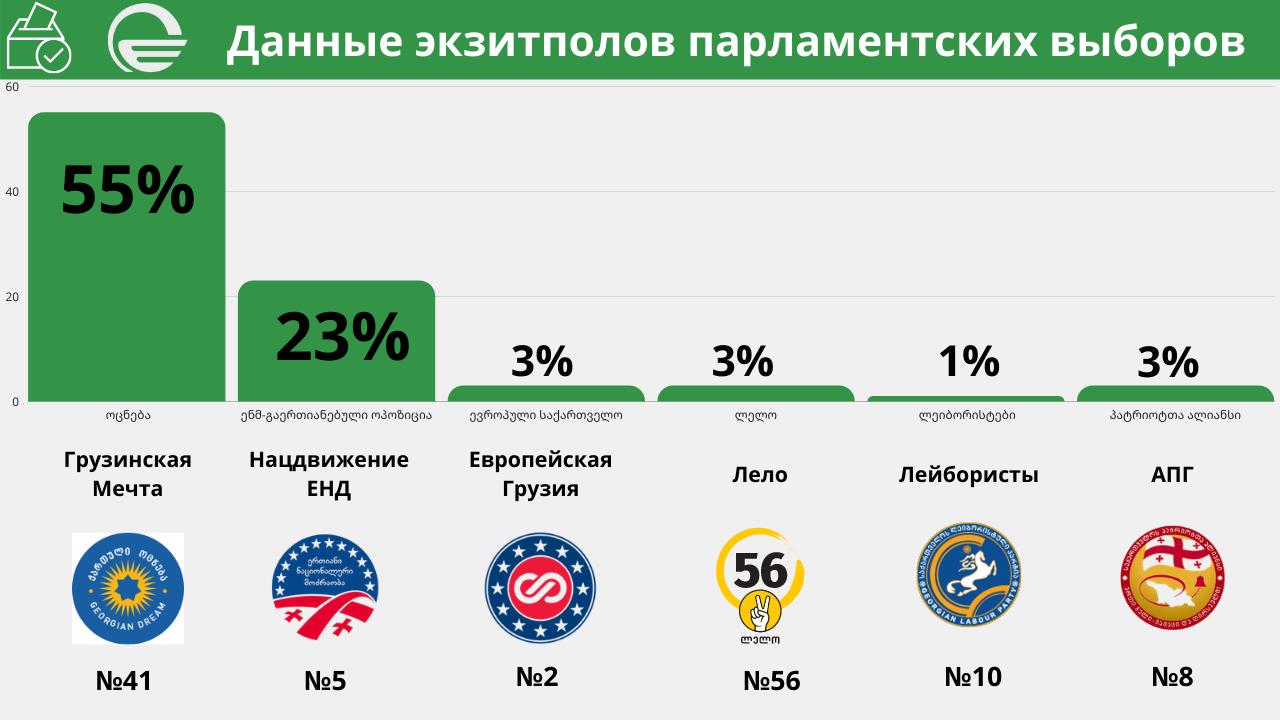 Экзит-полл ТВ «Имеди»: «Мечта»-55%, «Нацдвижение»- 23%